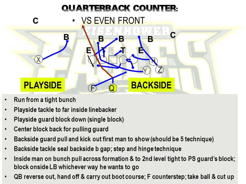 John Rice Zacoach102@aol.com F COUNTER: VS EVEN FRONT B B TE B B TE C C Run from a tight bunch Playside tackle to far inside linebacker Playside guard block down (single block) Center block back for pulling guard Backside guard pull and kick out first man to show (should be 5 technique) Backside tackle seal backside b gap; step and hinge technique Inside man on bunch pull across formation & to 2nd level tight to PS guard's block; block onside LB whichever way he wants to go QB reverse out, hand off & carry out boot course; F counterstep; take ball & cut up X Y F Z Q H B TE B B TE Y H F Z Q GT PULL PLAYSIDEBACKSIDE
