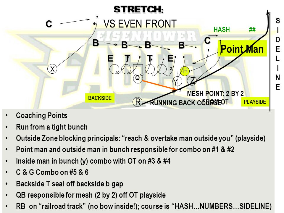 John Rice Zacoach102@aol.com TOSS STRETCH INSIDE ZONE F COUNTER QB COUNTER COUNTER TOSS WHAM/ISO QB DRAW/TRAP FROM 4 MAN (DIAMOND) BUNCH RUN CONCEPTS TO COVER