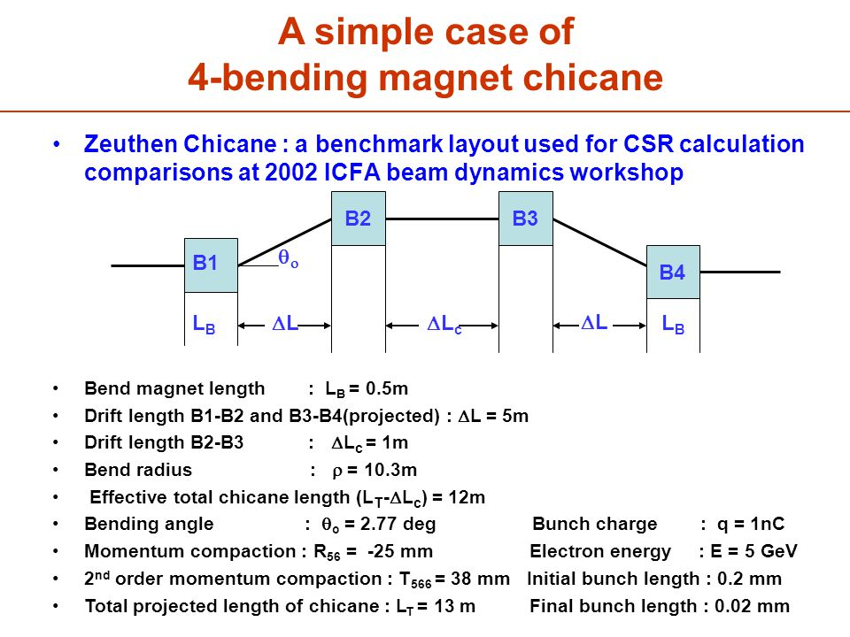 Zeuthen Chicane : a benchmark layout used for CSR calculation comparisons at 2002 ICFA beam dynamics workshop A simple case of 4-bending magnet chicane B3B2 B4 B1 LBLB LBLB LcLc  L LL   Bend magnet length : L B = 0.5m Drift length B1-B2 and B3-B4(projected) :  L = 5m Drift length B2-B3 :  L c = 1m Bend radius :  = 10.3m Effective total chicane length (L T -  L c ) = 12m Bending angle :  o = 2.77 deg Bunch charge : q = 1nC Momentum compaction : R 56 = -25 mm Electron energy : E = 5 GeV 2 nd order momentum compaction : T 566 = 38 mm Initial bunch length : 0.2 mm Total projected length of chicane : L T = 13 m Final bunch length : 0.02 mm