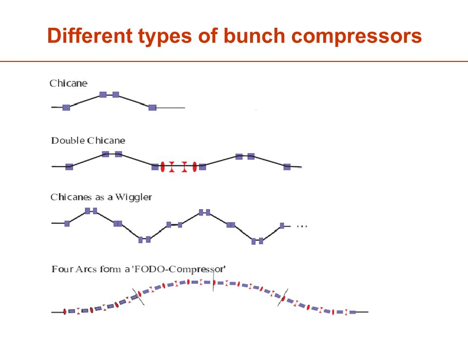 Different types of bunch compressors