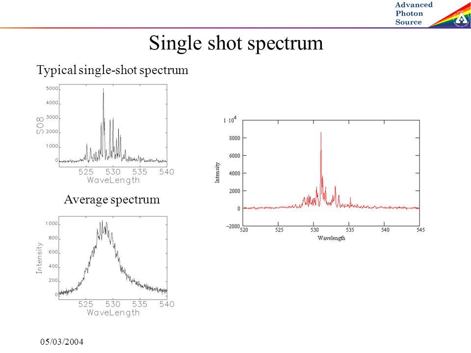 05/03/2004 Single shot spectrum Typical single-shot spectrum Average spectrum