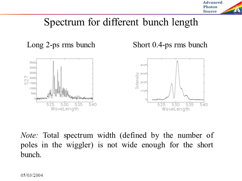 05/03/2004 Spectrum for different bunch length Long 2-ps rms bunchShort 0.4-ps rms bunch Note: Total spectrum width (defined by the number of poles in