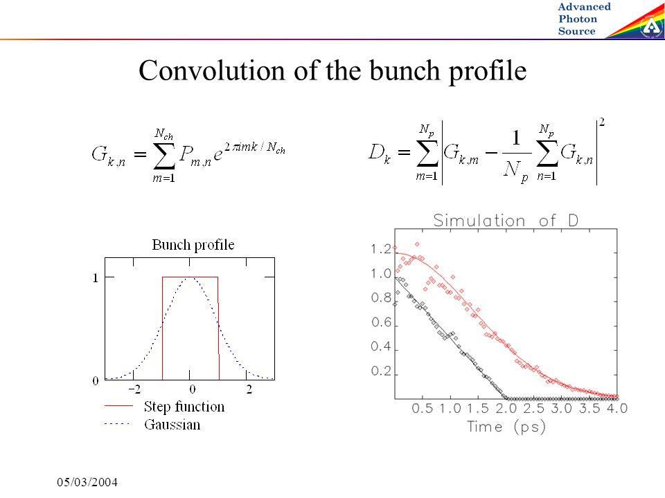 05/03/2004 Convolution of the bunch profile