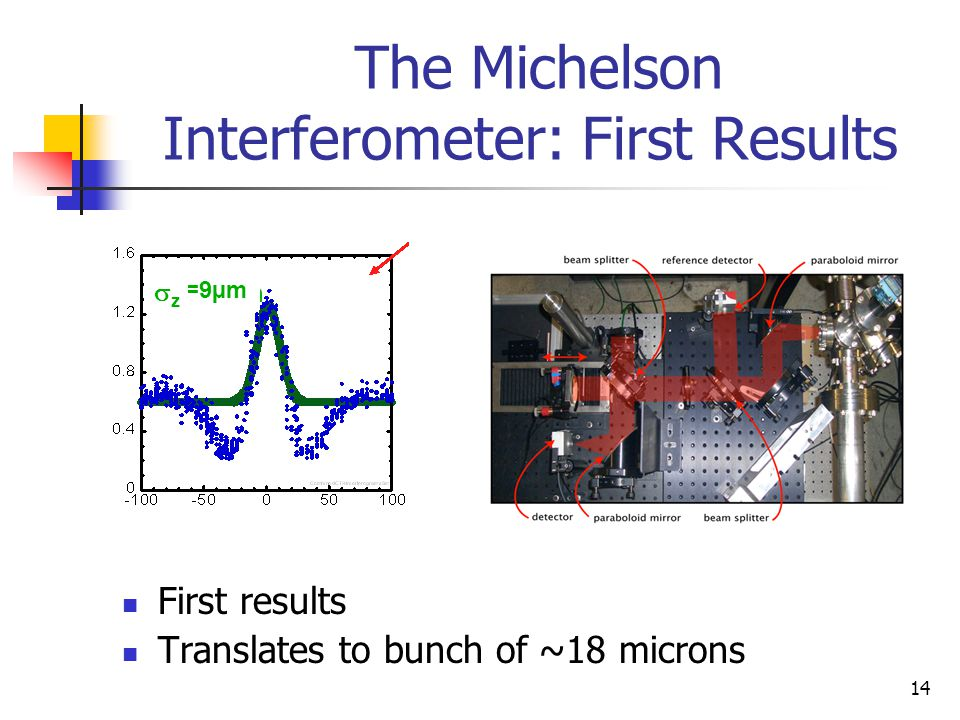 14 The Michelson Interferometer: First Results First results Translates to bunch of ~18 microns =9µm zz