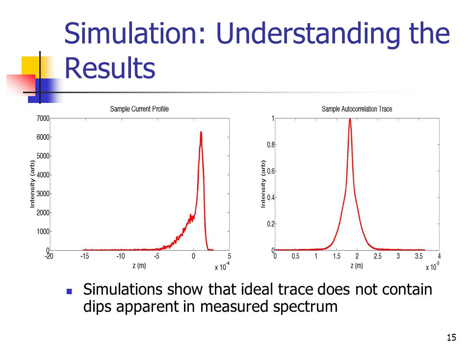 15 Simulation: Understanding the Results Simulations show that ideal trace does not contain dips apparent in measured spectrum