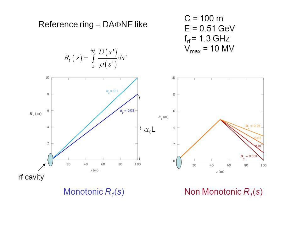 Reference ring – DA  NE like rf cavity Monotonic R 1 (s)Non Monotonic R 1 (s) cLcL C = 100 m E = 0.51 GeV f rf = 1.3 GHz V max = 10 MV