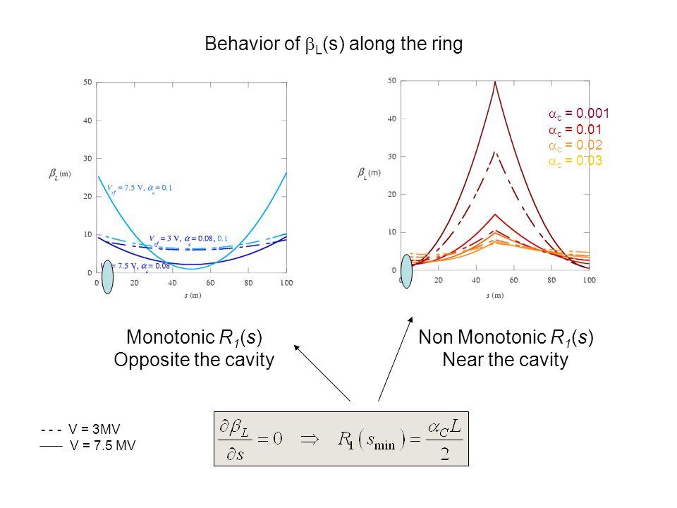Behavior of  L (s) along the ring Monotonic R 1 (s) Opposite the cavity Non Monotonic R 1 (s) Near the cavity  c = 0.001  c = 0.01  c = 0.02  c = 0.03 - - - V = 3MV V = 7.5 MV