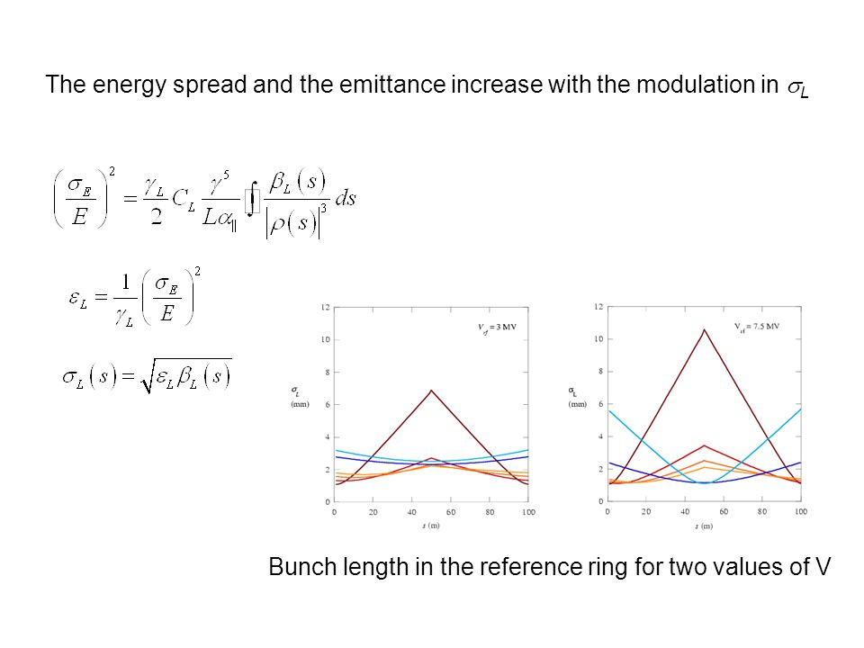 The energy spread and the emittance increase with the modulation in  L Bunch length in the reference ring for two values of V