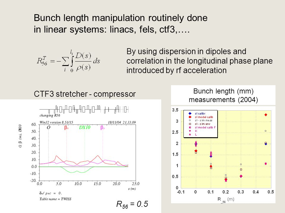 CTF3 stretcher - compressor Bunch length (mm) measurements (2004) R 56 = - 0.1 R 56 = 0R 56 = 0.1 R 56 = 0.2 R 56 = 0.3R 56 = 0.4 R 56 = 0.5 Bunch length manipulation routinely done in linear systems: linacs, fels, ctf3,….