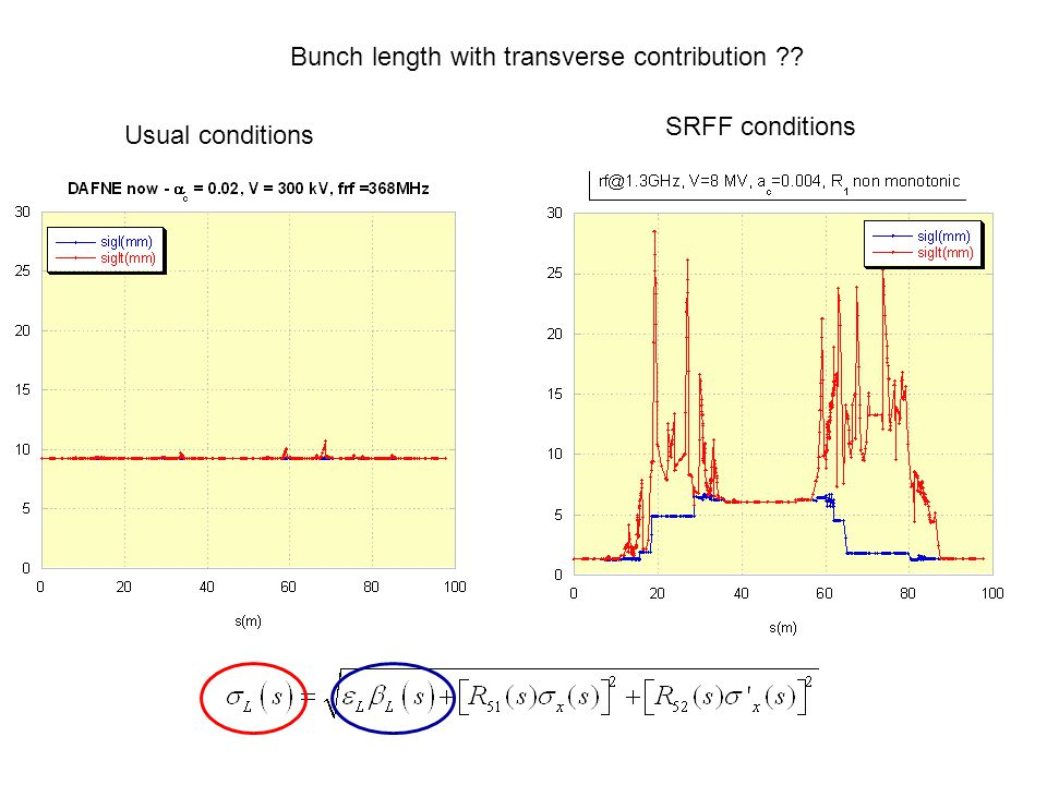 Bunch length with transverse contribution ?? Usual conditions SRFF conditions