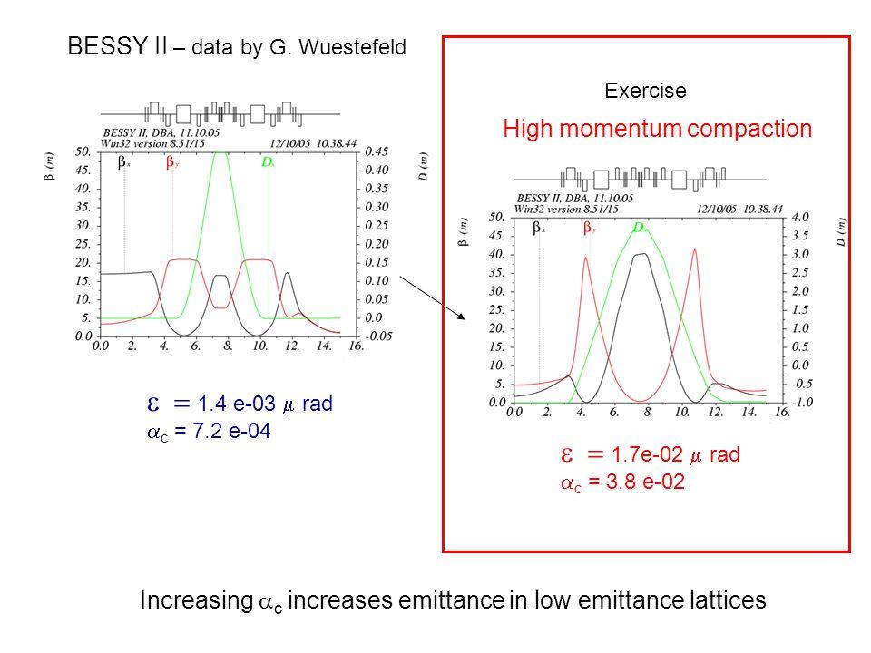  1.4 e-03  rad  c = 7.2 e-04  1.7e-02  rad  c = 3.8 e-02 BESSY II – data by G.