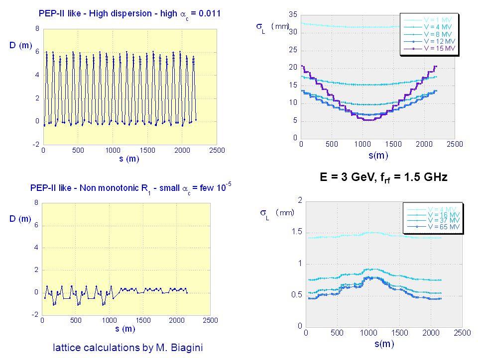 lattice calculations by M. Biagini E = 3 GeV, f rf = 1.5 GHz