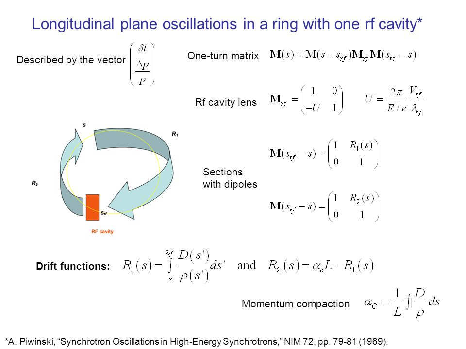 One turn longitudinal matrix – one cavity in the ring Longitudinal Twiss functions Phase advance determined by  c L and rf Bunch length can be modulated Energy spread constant along the ring and defined by rf and phase advance