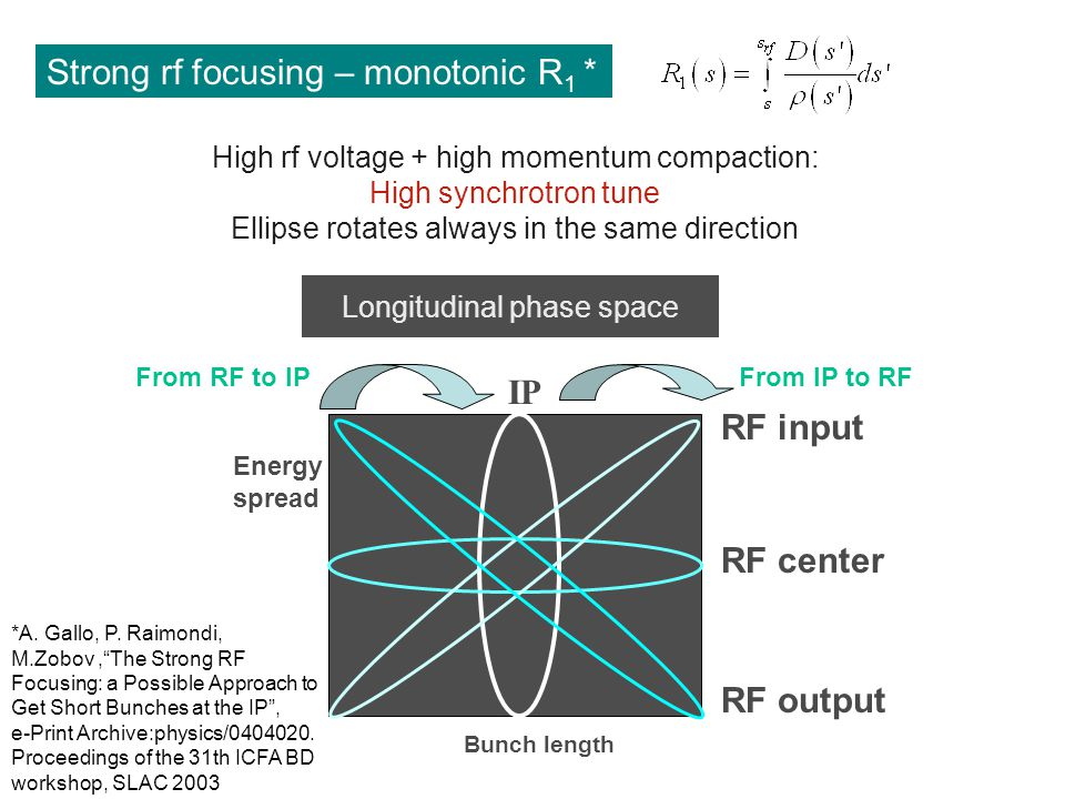 Evolution of Strong rf focusing – non monotonic R 1 * High rf voltage + high derivative of R 1 (s): Low synchrotron tune Ellipse rotates on both directions dR 1 /ds > 0 dR 1 /ds < 0 Bunch length Energy spread * C.