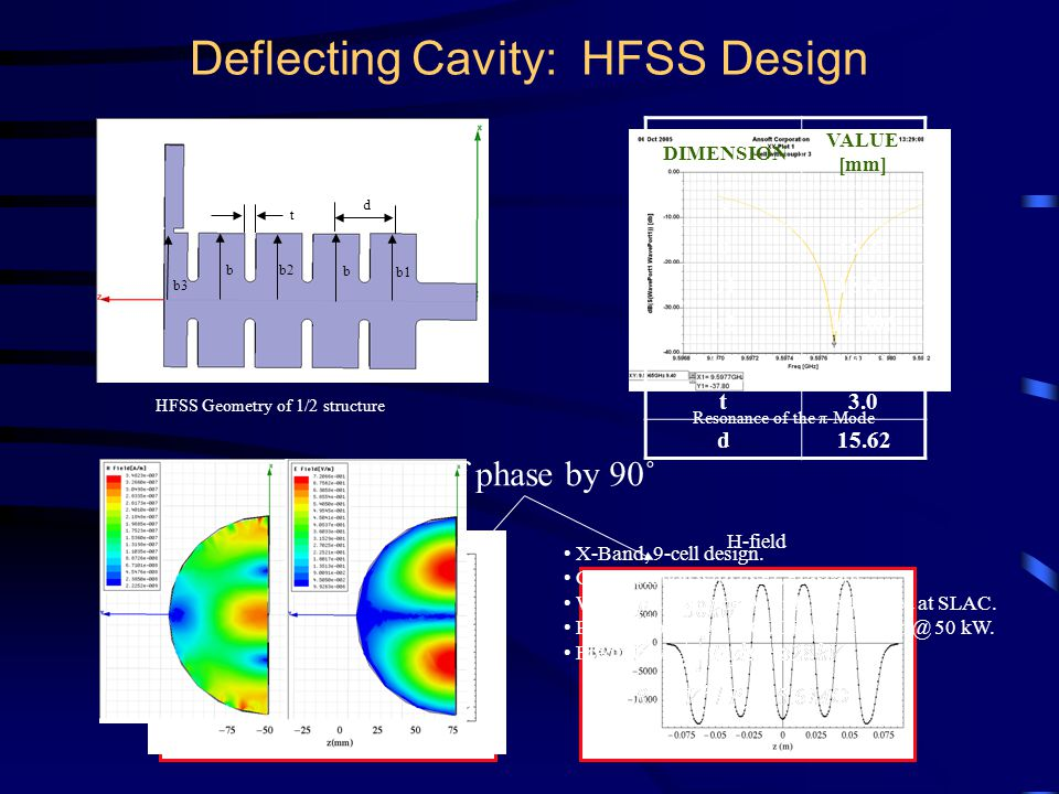 Deflecting Cavity: HFSS Design HFSS Geometry of 1/2 structure Resonance of the π-Mode out of phase by 90˚ E-field H-field DIMENSION VALUE [mm] a5 b18.21 b118.44 b218.306 b318.21 t3.0 d15.62 b b b1 b2 b3 t d X-Band, 9-cell design.
