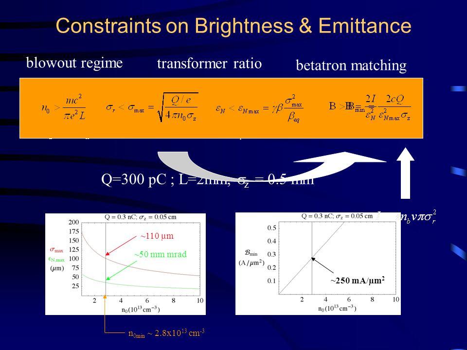 Q=300 pC ; L=2mm;  z = 0.5 mm Constraints on Brightness & Emittance blowout regime transformer ratio betatron matching ~110 µm ~50 mm mrad ~250 mA/µm 2 n 0min ~ 2.8x10 13 cm -3