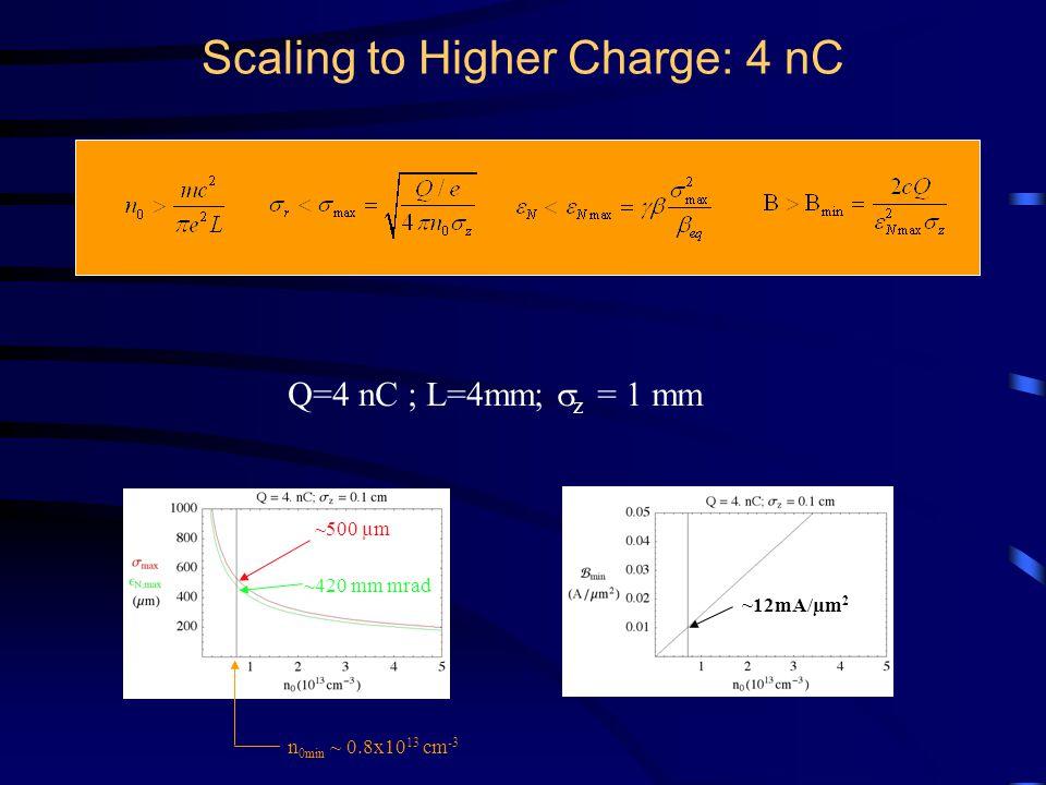 Q=4 nC ; L=4mm;  z = 1 mm Scaling to Higher Charge: 4 nC ~500 µm ~420 mm mrad ~12mA/µm 2 n 0min ~ 0.8x10 13 cm -3