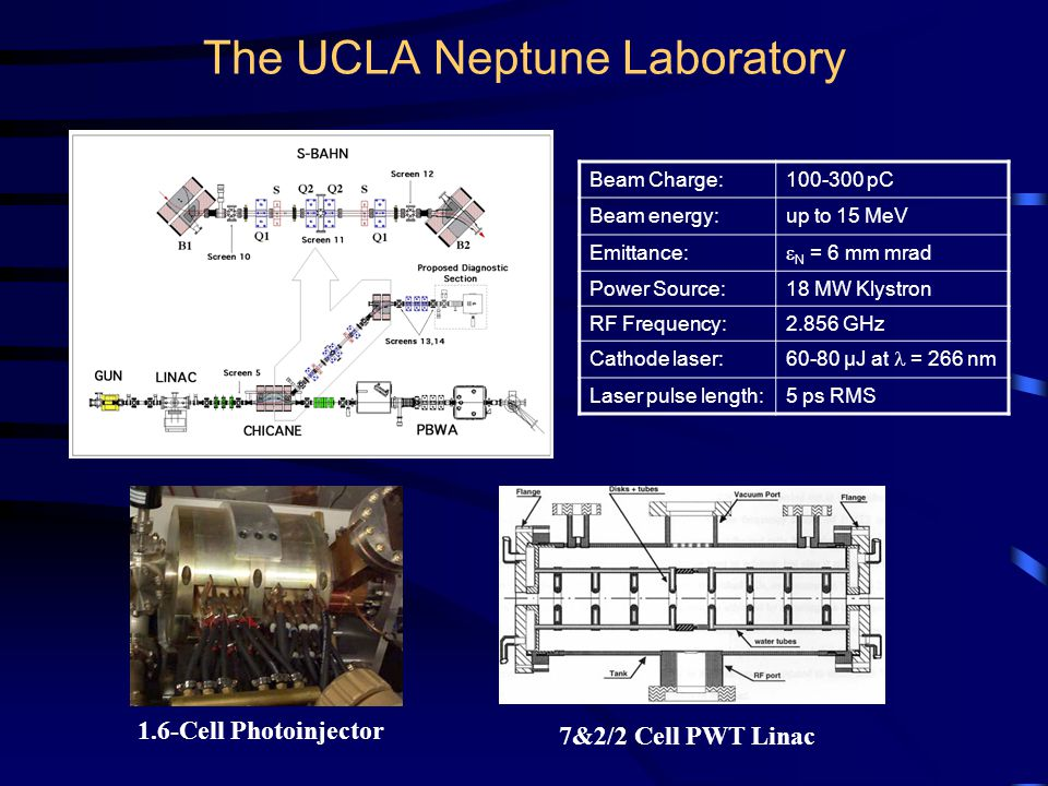 The UCLA Neptune Laboratory Beam Charge:100-300 pC Beam energy:up to 15 MeV Emittance:  N = 6 mm mrad Power Source:18 MW Klystron RF Frequency:2.856 GHz Cathode laser: 60-80 µJ at = 266 nm Laser pulse length:5 ps RMS 7&2/2 Cell PWT Linac 1.6-Cell Photoinjector