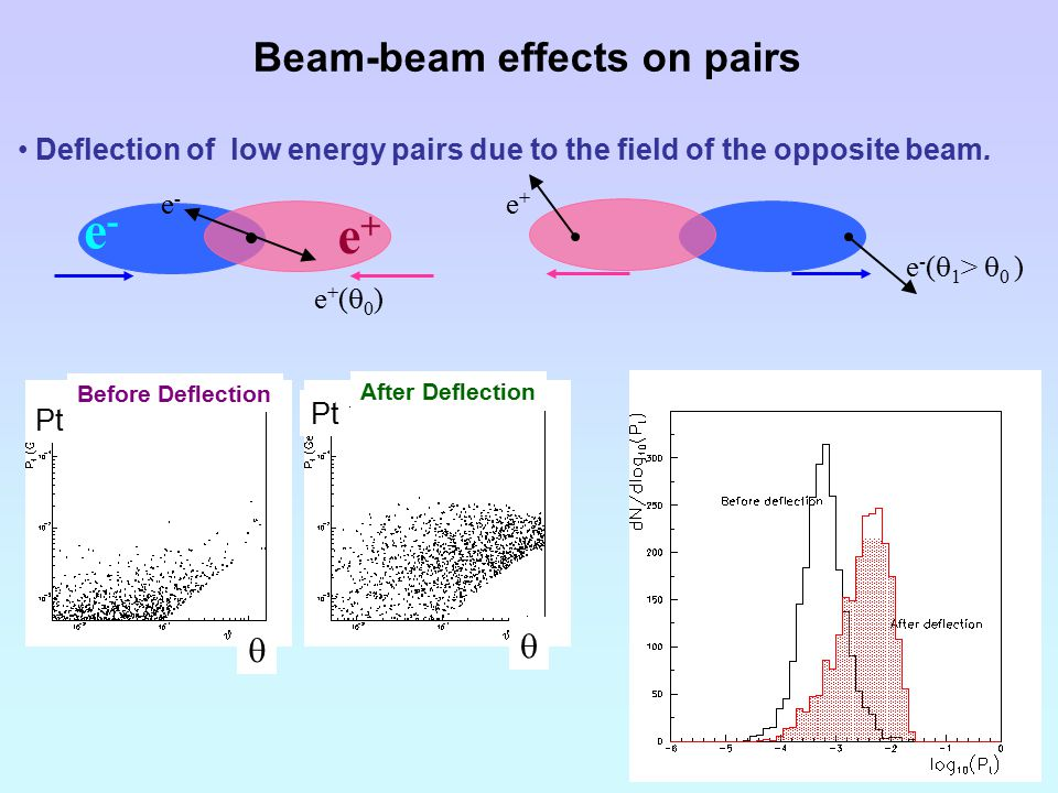 Beam-beam effects on pairs Deflection of low energy pairs due to the field of the opposite beam.