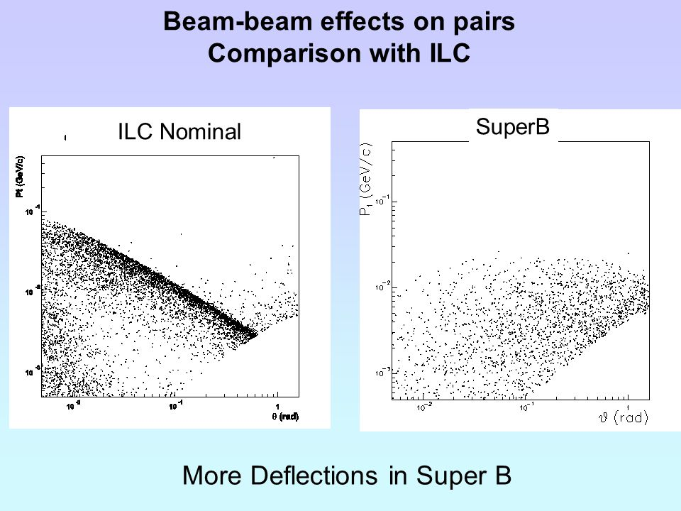 Beam-beam effects on pairs Comparison with ILC ILC Nominal SuperB More Deflections in Super B