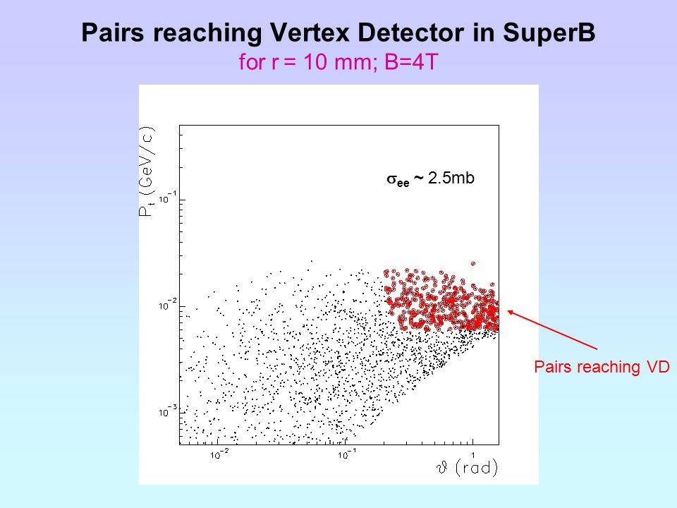Pairs reaching Vertex Detector in SuperB for r = 10 mm; B=4T  ee ~ 2.5mb Pairs reaching VD