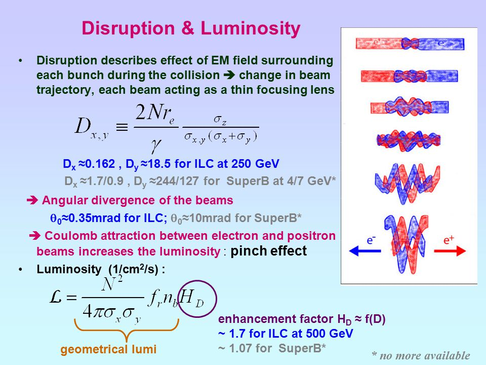 Disruption & Luminosity Disruption describes effect of EM field surrounding each bunch during the collision  change in beam trajectory, each beam acting as a thin focusing lens D x ≈0.162, D y ≈18.5 for ILC at 250 GeV D x ≈1.7/0.9, D y ≈244/127 for SuperB at 4/7 GeV*  Angular divergence of the beams  0 ≈0.35mrad for ILC;  0 ≈10mrad for SuperB*  Coulomb attraction between electron and positron beams increases the luminosity : pinch effect Luminosity (1/cm 2 /s) : enhancement factor H D ≈ f(D) ~ 1.7 for ILC at 500 GeV ~ 1.07 for SuperB* geometrical lumi * no more available