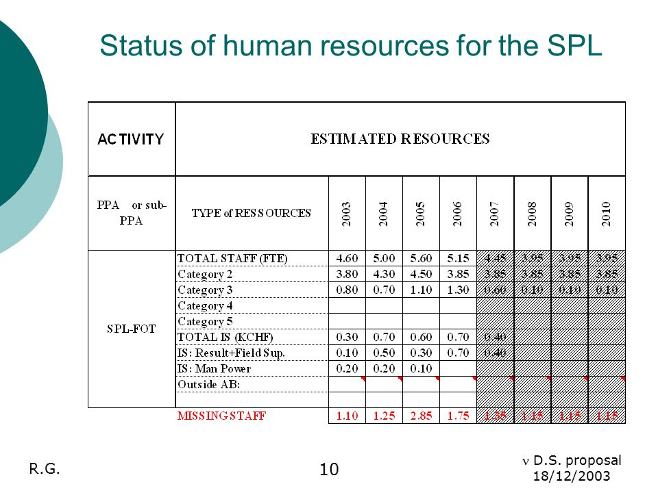 R.G. D.S. proposal 18/12/2003 10 Status of human resources for the SPL