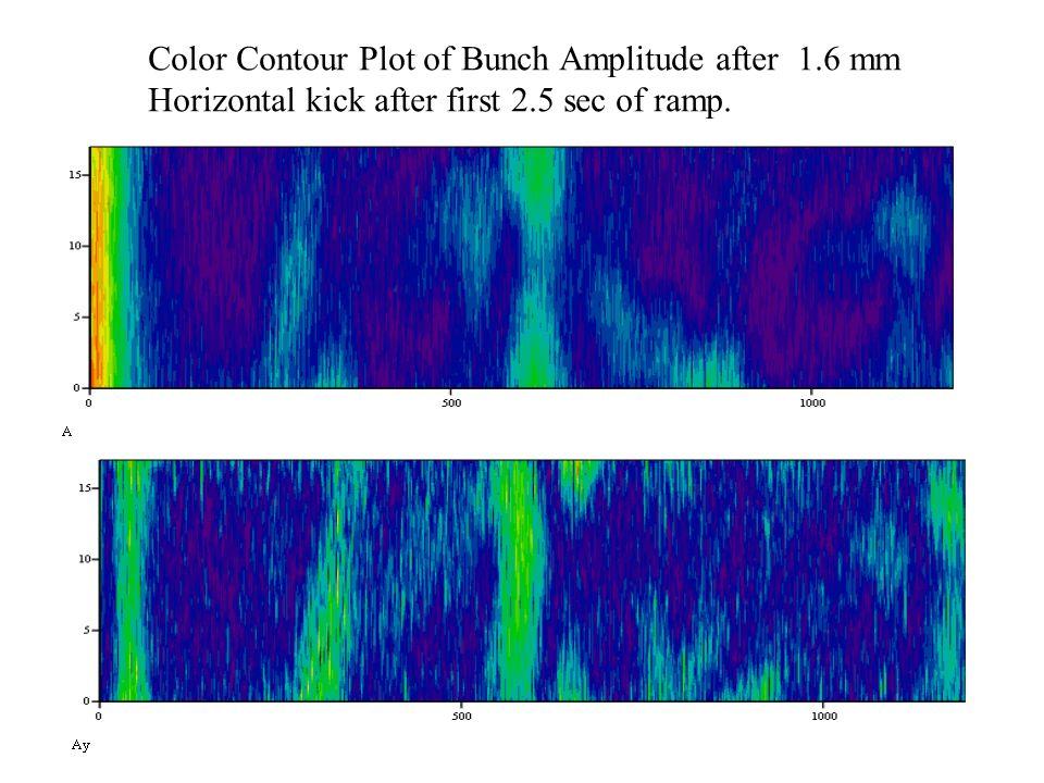 Color Contour Plot of Bunch Amplitude after 1.6 mm Horizontal kick after first 2.5 sec of ramp.