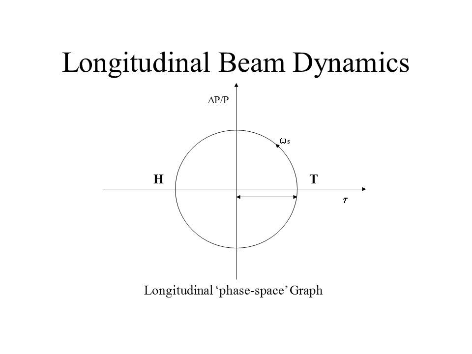 HT  P/P  ss Longitudinal 'phase-space' Graph Longitudinal Beam Dynamics