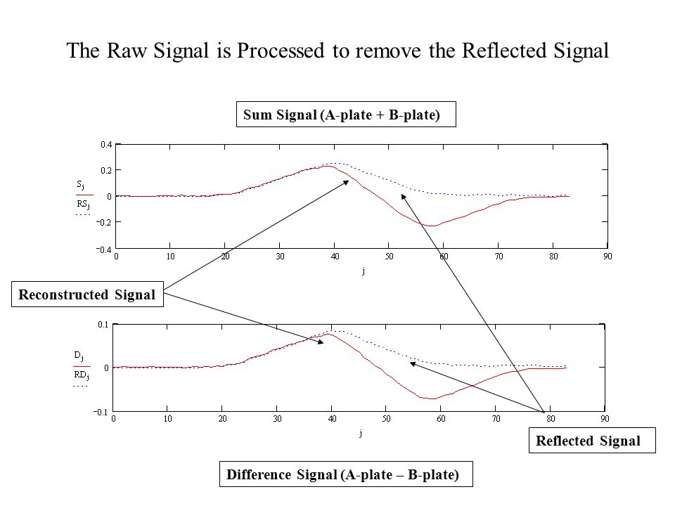 Difference Signal (A-plate – B-plate) Reflected Signal Reconstructed Signal Sum Signal (A-plate + B-plate) The Raw Signal is Processed to remove the Reflected Signal