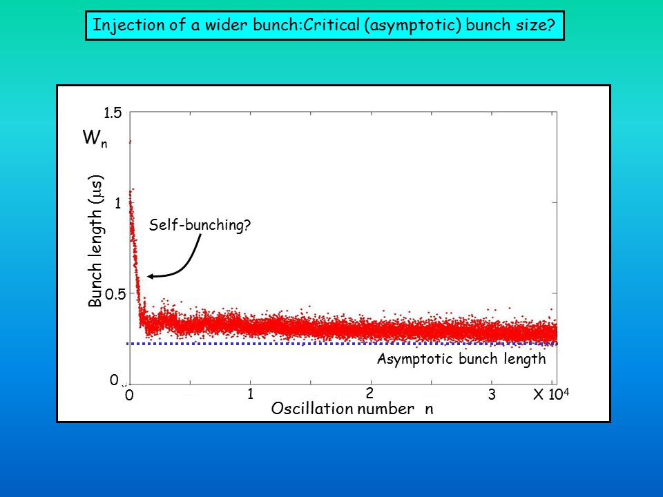 Asymptotic bunch length WnWn n Injection of a wider bunch:Critical (asymptotic) bunch size.
