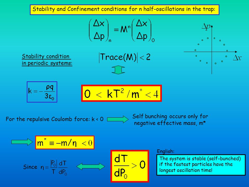 Stability and Confinement conditions for n half-oscillations in the trap: Stability condition in periodic systems: For the repulsive Coulomb force: k < 0 Since Self bunching occurs only for negative effective mass, m* The system is stable (self-bunched) if the fastest particles have the longest oscillation time.
