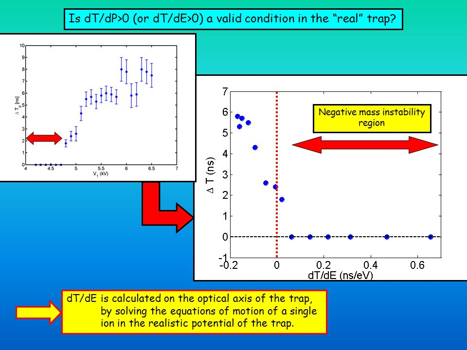 Is dT/dP>0 (or dT/dE>0) a valid condition in the real trap.