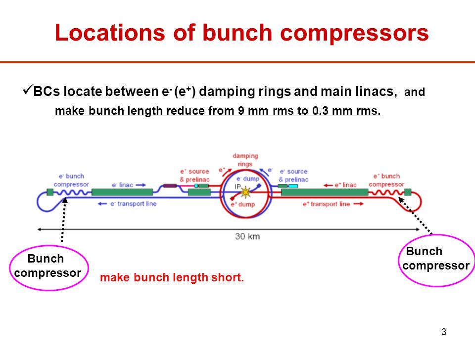 34 Damping ring Synchrotron motion