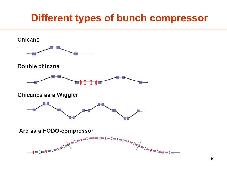 9 Different types of bunch compressor Chicane Double chicane Chicanes as a Wiggler Arc as a FODO-compressor