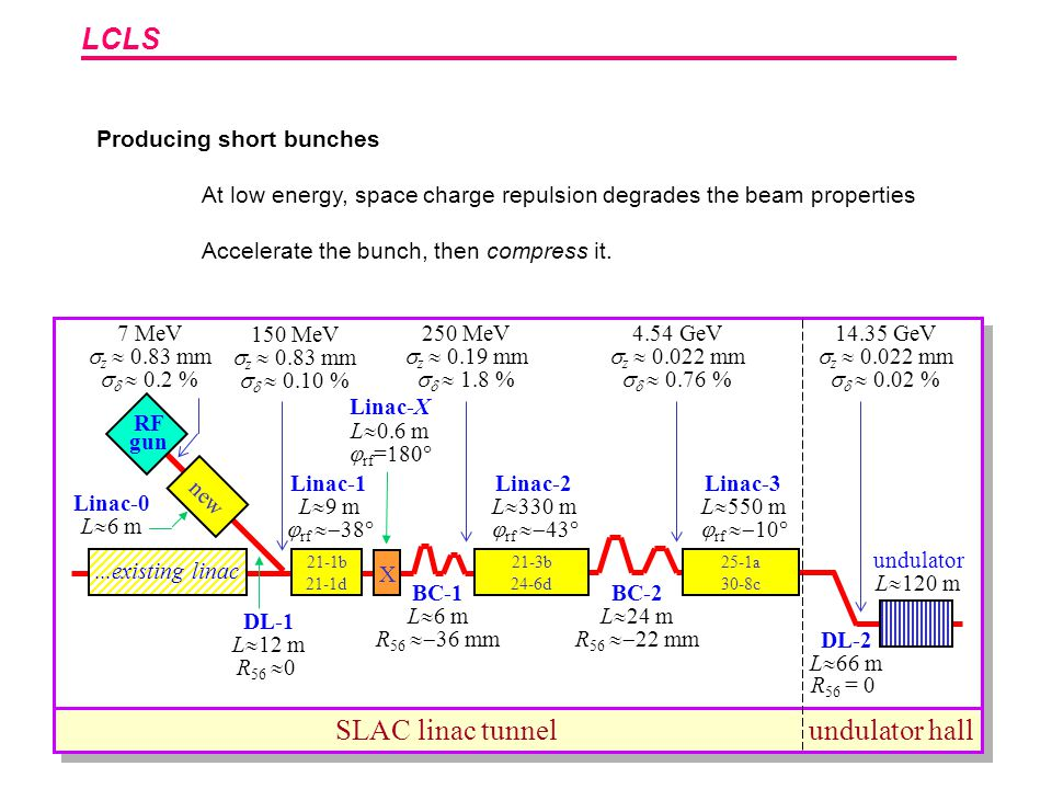 LCLS Producing short bunches At low energy, space charge repulsion degrades the beam properties Accelerate the bunch, then compress it. SLAC linac tun