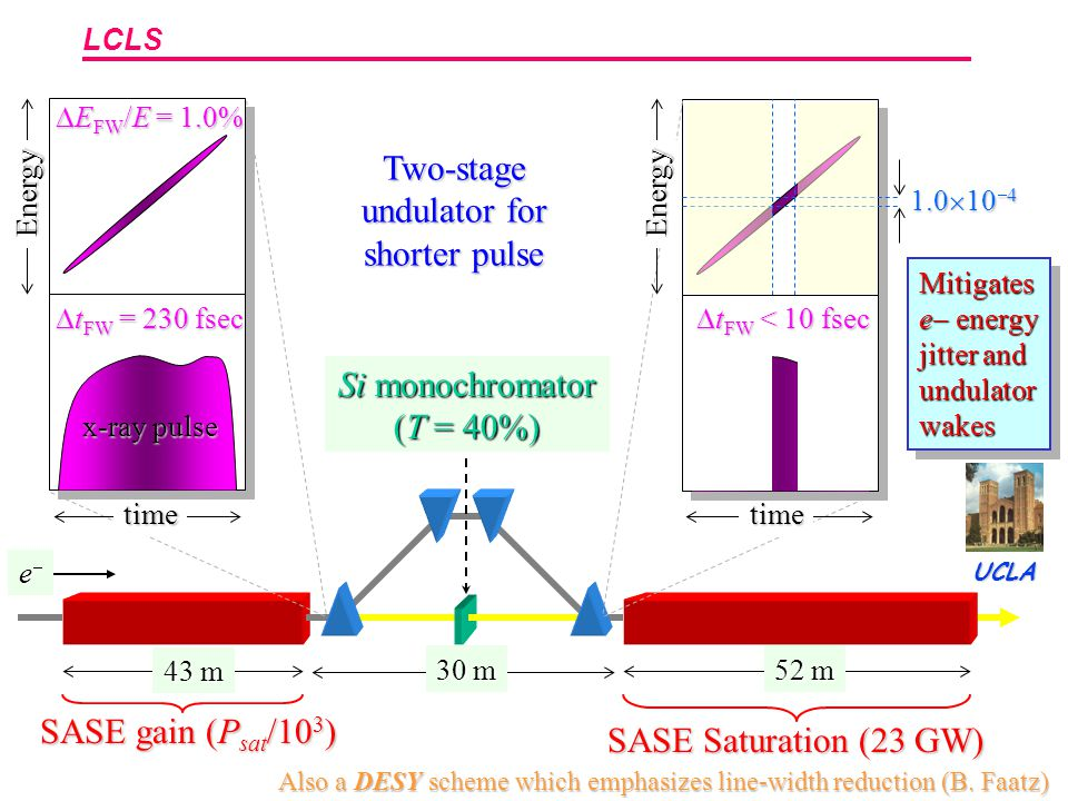 LCLS Two-stage undulator for shorter pulse 52 m 43 m eeee 30 m SASE gain (P sat /10 3 ) SASE Saturation (23 GW) Si monochromator (T = 40%) time Energy time Energy  E FW /E = 1.0% time  t FW = 230 fsec x-ray pulse 1.0  10  4 time  t FW < 10 fsec Mitigates e  energy jitter and undulator wakes Also a DESY scheme which emphasizes line-width reduction (B.