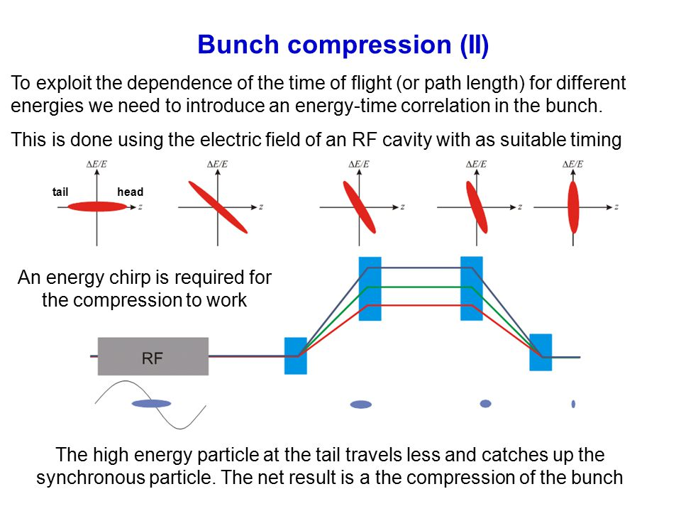 23/29 23/28 Bunch compression (II) To exploit the dependence of the time of flight (or path length) for different energies we need to introduce an energy-time correlation in the bunch.