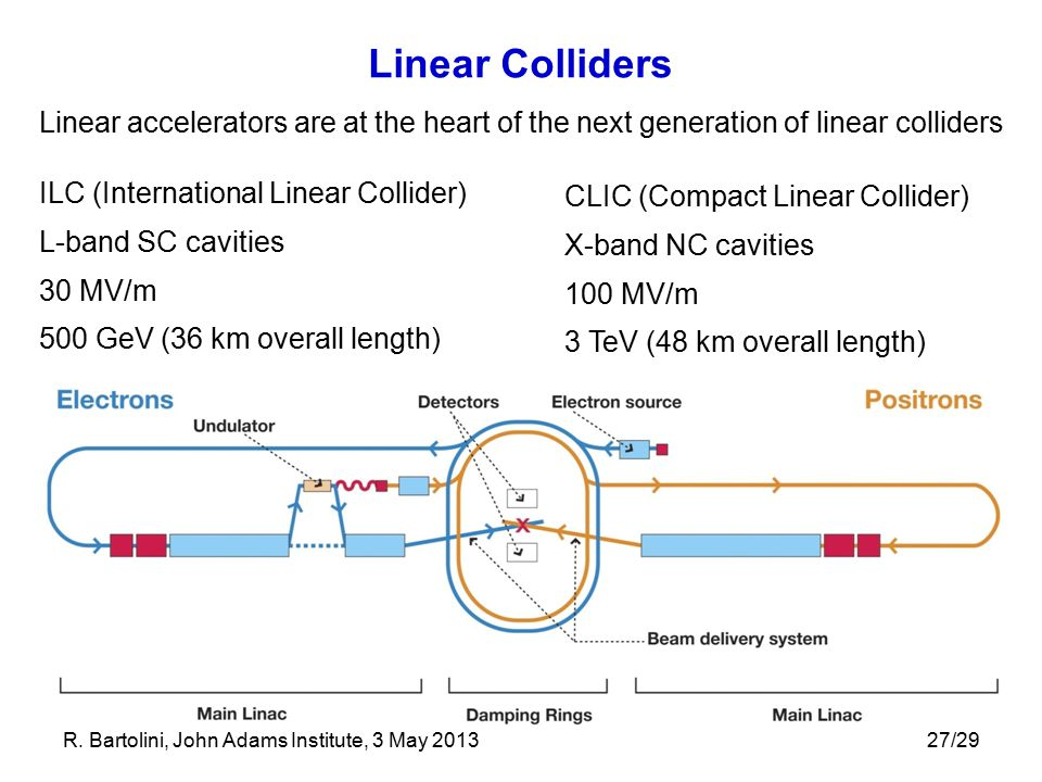27/29 Linear Colliders ILC (International Linear Collider) L-band SC cavities 30 MV/m 500 GeV (36 km overall length) CLIC (Compact Linear Collider) X-band NC cavities 100 MV/m 3 TeV (48 km overall length) Linear accelerators are at the heart of the next generation of linear colliders R.