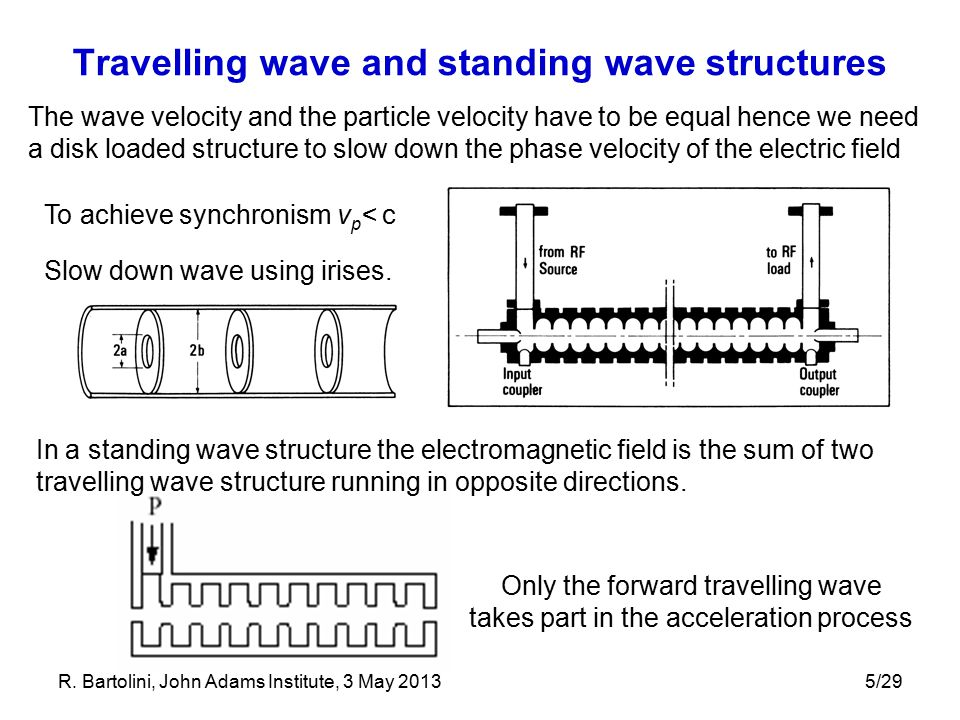 5/29 Travelling wave and standing wave structures The wave velocity and the particle velocity have to be equal hence we need a disk loaded structure to slow down the phase velocity of the electric field To achieve synchronism v p < c Slow down wave using irises.