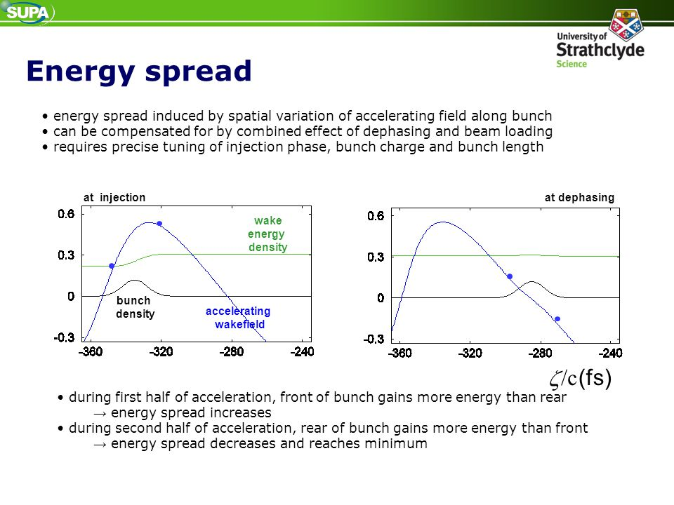 Energy spread accelerating wakefield wake energy density bunch density at injection (fs) /c  at dephasing energy spread induced by spatial variation