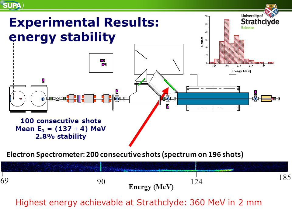 Experimental Results: energy stability Electron Spectrometer: 200 consecutive shots (spectrum on 196 shots) 69 90124 185 Energy (MeV) 100 consecutive