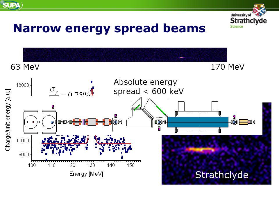 Narrow energy spread beams 63 MeV170 MeV Absolute energy spread < 600 keV Strathclyde