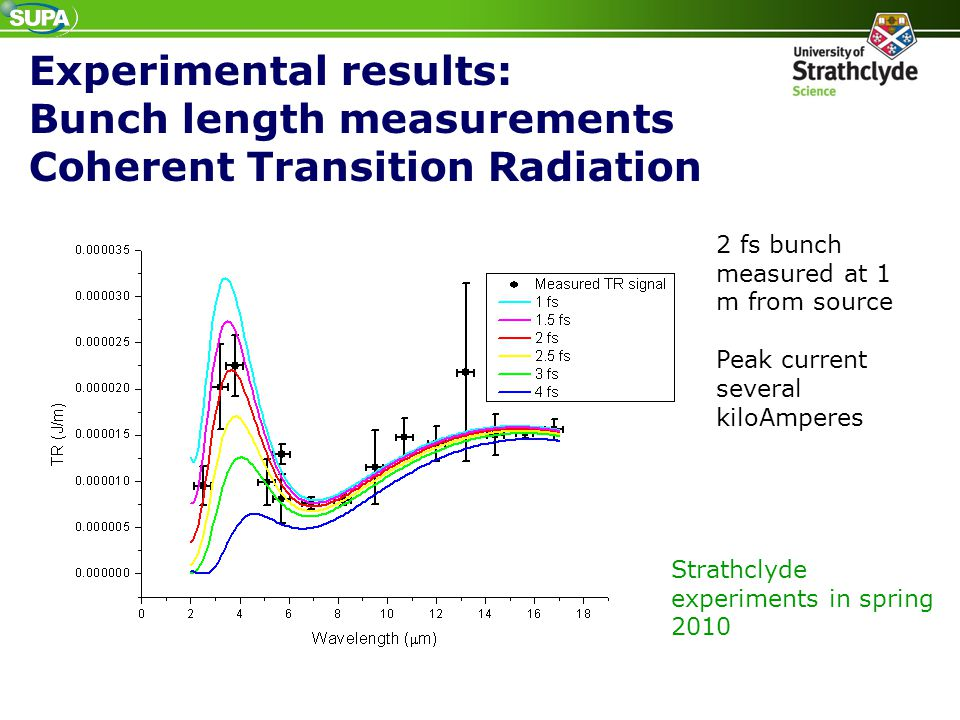 2 fs bunch measured at 1 m from source Peak current several kiloAmperes Strathclyde experiments in spring 2010 Experimental results: Bunch length meas