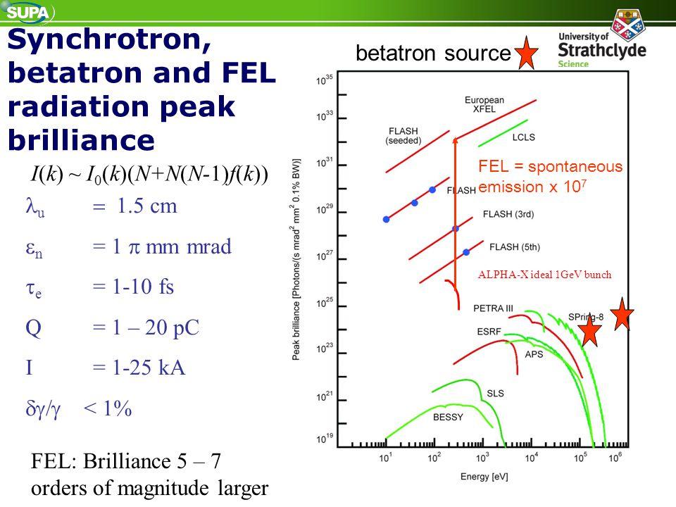 Synchrotron, betatron and FEL radiation peak brilliance ALPHA-X ideal 1GeV bunch FEL: Brilliance 5 – 7 orders of magnitude larger u  cm  n =
