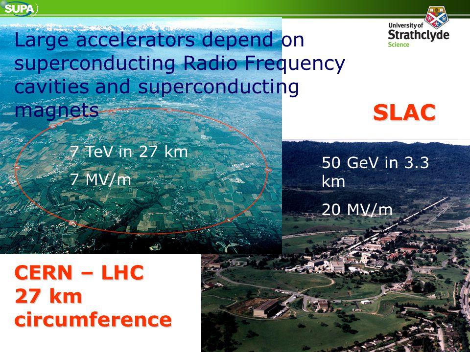 CERN – LHC 27 km circumference SLAC 50 GeV in 3.3 km 20 MV/m 7 TeV in 27 km 7 MV/m Large accelerators depend on superconducting Radio Frequency caviti