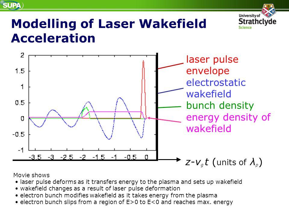 Modelling of Laser Wakefield Acceleration laser pulse envelope electrostatic wakefield bunch density energy density of wakefield z-v g t ( units of λ