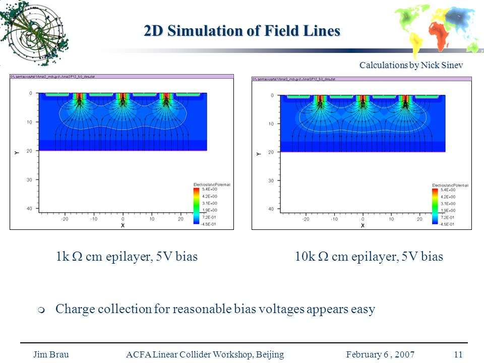Jim Brau ACFA Linear Collider Workshop, Beijing February 6, 200711 2D Simulation of Field Lines Calculations by Nick Sinev 1k  cm epilayer, 5V bias 10k  cm epilayer, 5V bias   Charge collection for reasonable bias voltages appears easy