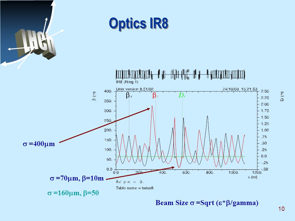 10 Optics IR8 Beam Size  =Sqrt (  *  gamma)  =70  m,  =10m  =400  m  =160  m,  =50