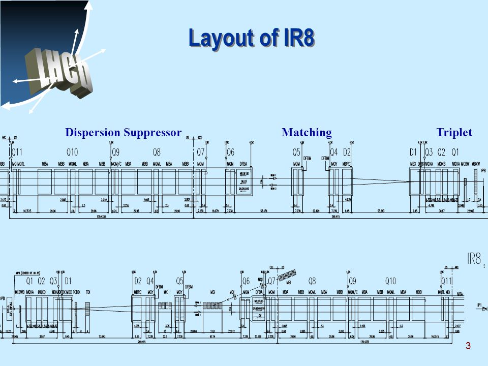 3 Layout of IR8 Dispersion SuppressorTripletMatching